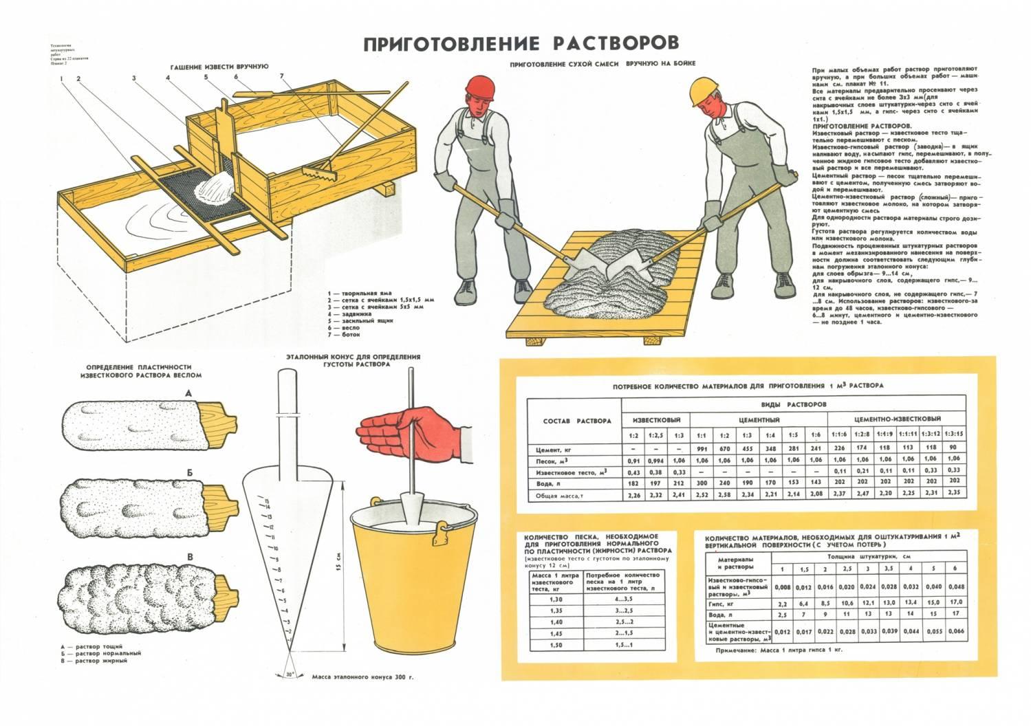 Как сделать раствор для цементной штукатурки