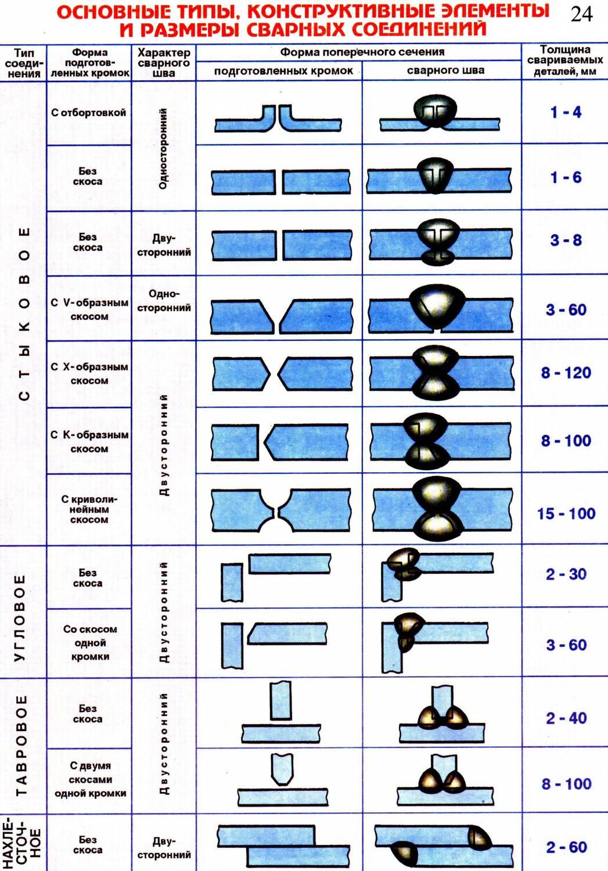 Расчетные схемы сварных соединений